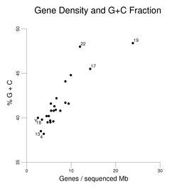 Gene Density and GC Fraction